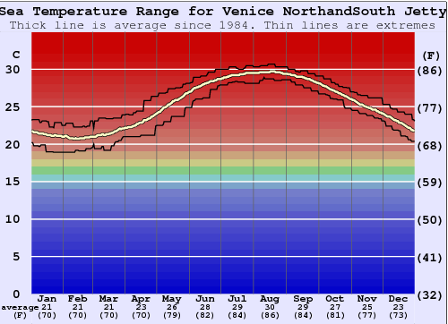 Venice NorthandSouth Jetty Water Temperature Graph