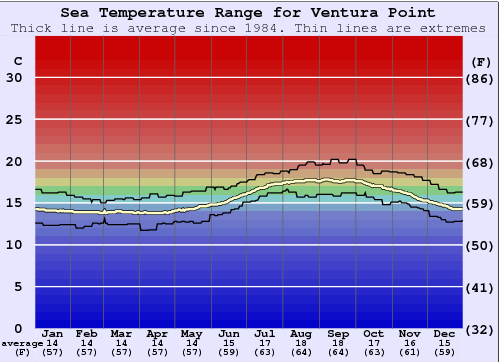 Ventura Point Water Temperature Graph