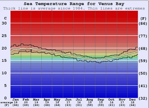 Venus Bay Water Temperature Graph