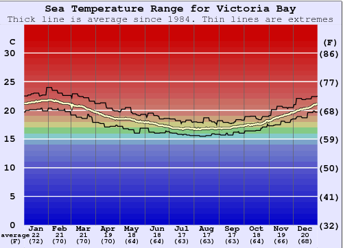 Victoria Bay Water Temperature Graph
