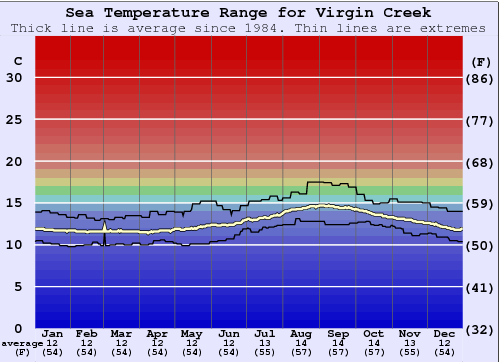 Virgin Creek Water Temperature Graph