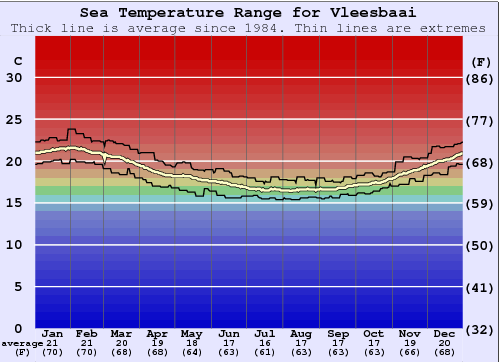 Vleesbaai Water Temperature Graph