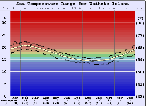 Waiheke Island Water Temperature Graph