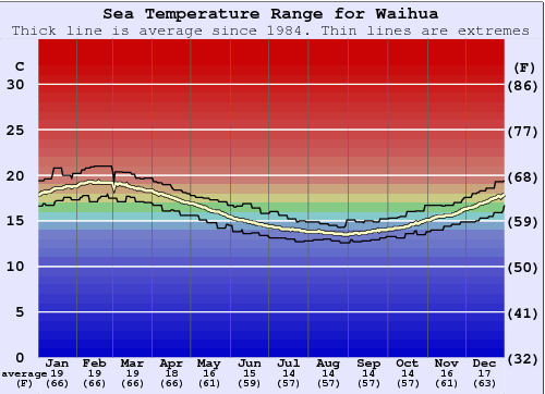 Waihua Water Temperature Graph