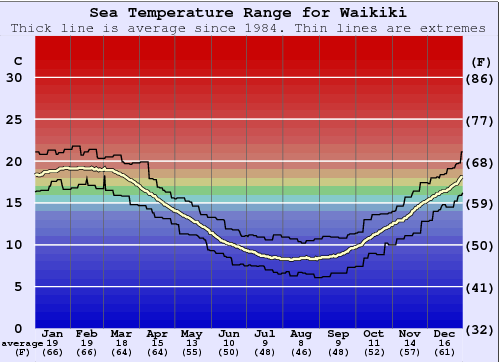 Waikiki Water Temperature Graph