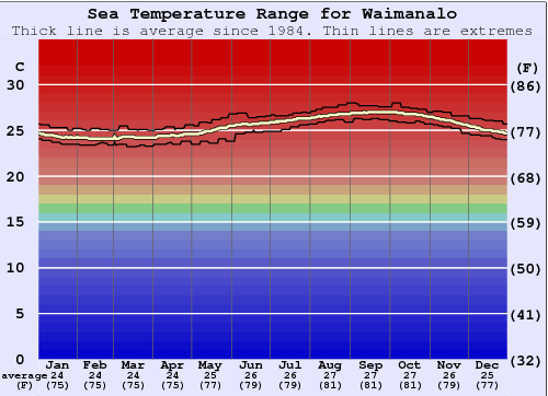 Waimanalo Water Temperature Graph
