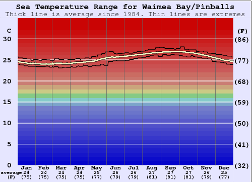 Waimea Bay/Pinballs Water Temperature Graph