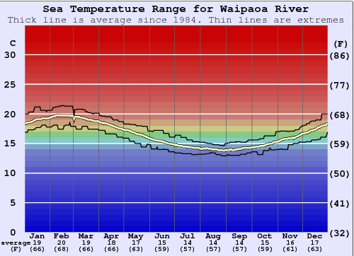 Waipaoa River Water Temperature Graph