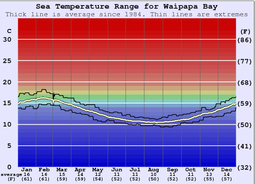 Waipapa Bay Water Temperature Graph