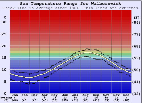Walberswick Water Temperature Graph