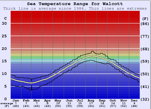 Walcott Water Temperature Graph