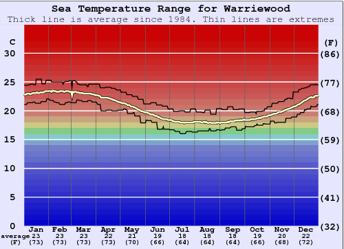 Warriewood Water Temperature Graph
