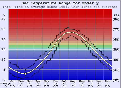 Waverly Water Temperature Graph