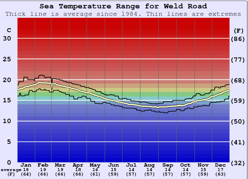 Weld Road Water Temperature Graph