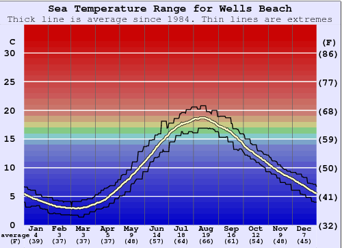 Wells Beach Water Temperature Graph
