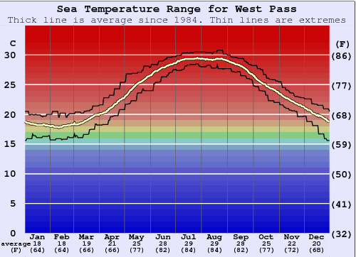 West Pass Water Temperature Graph