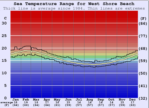 West Shore Beach Water Temperature Graph