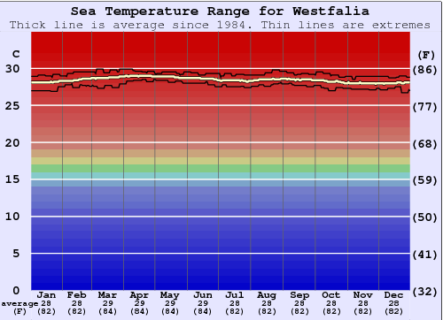 Westfalia Water Temperature Graph
