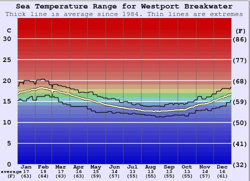 Westport Breakwater Water Temperature Graph