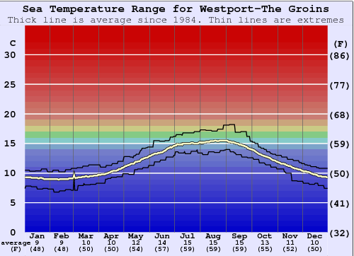 Westport-The Groins Water Temperature Graph