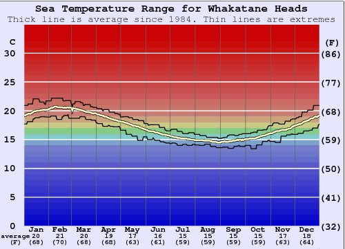 Whakatane Heads Water Temperature Graph