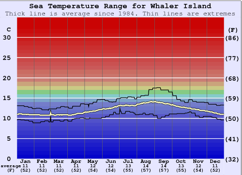 Whaler Island Water Temperature Graph
