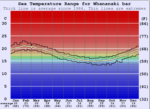 Whananaki bar Water Temperature Graph