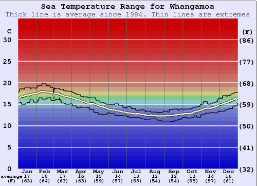 Whangamoa Water Temperature Graph