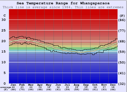 Whangaparaoa Water Temperature Graph