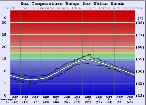 White Sands Water Temperature Graph