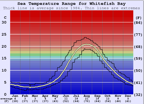 Whitefish Bay Water Temperature Graph