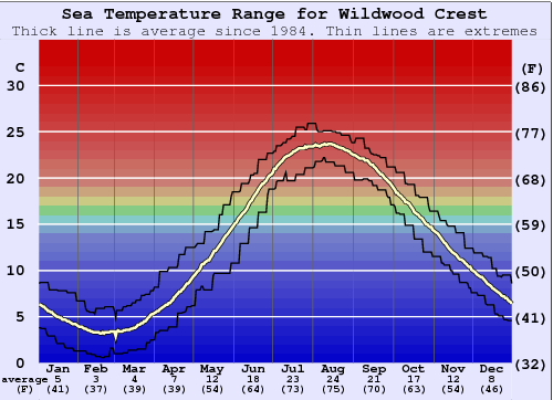 Wildwood Crest Water Temperature Graph