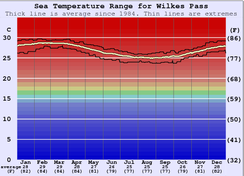 Wilkes Pass Water Temperature Graph
