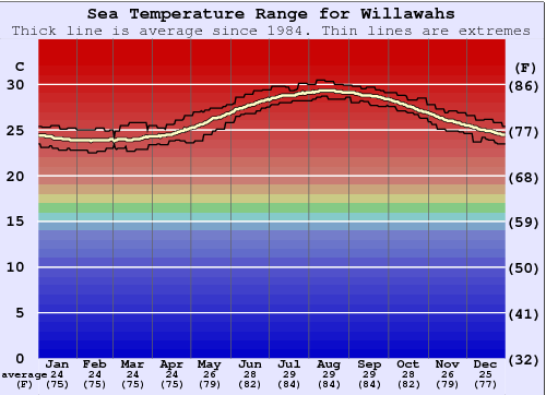 Willawahs Water Temperature Graph
