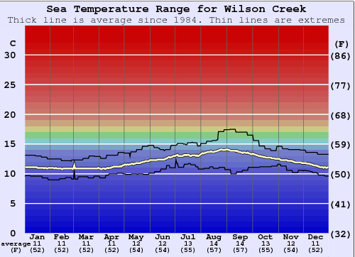 Wilson Creek Water Temperature Graph