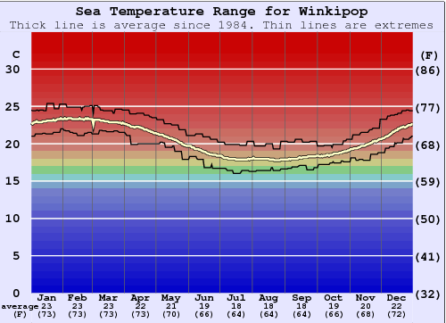Winkipop Water Temperature Graph