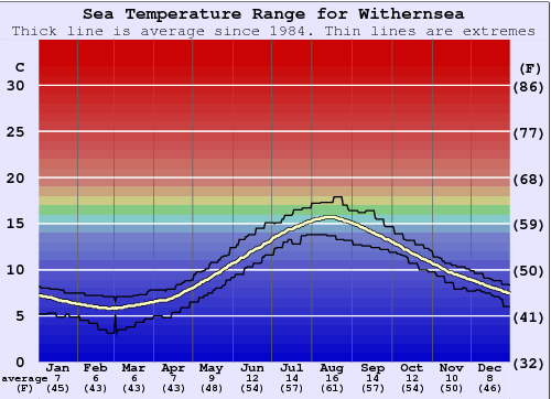 Withernsea Water Temperature Graph