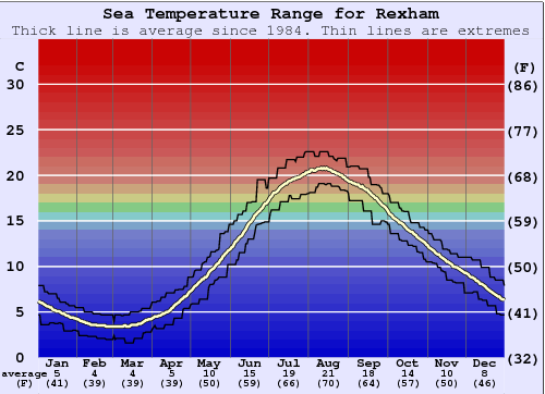 Rexham Water Temperature Graph