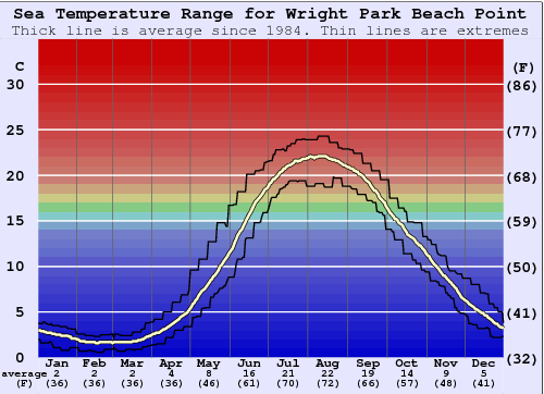 Wright Park Beach Point Water Temperature Graph
