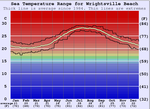 Wrightsville Beach Water Temperature Graph