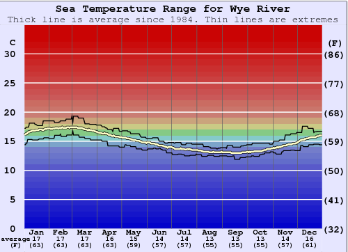 Wye River Water Temperature Graph