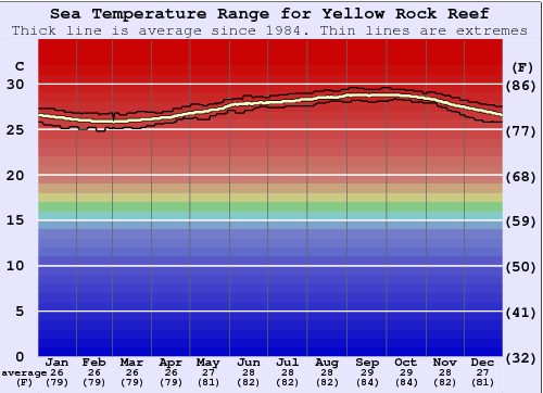Yellow Rock Reef Water Temperature Graph