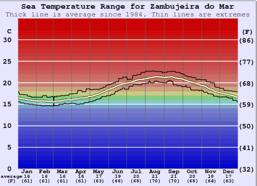 Zambujeira do Mar Water Temperature Graph