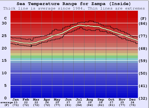 Zampa (Inside) Water Temperature Graph