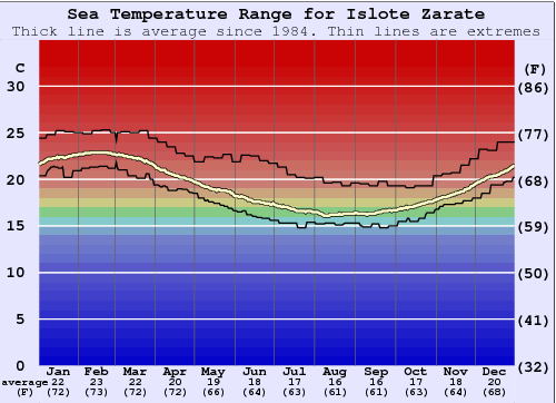 Islote Zarate Water Temperature Graph
