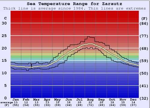 Zarautz Water Temperature Graph
