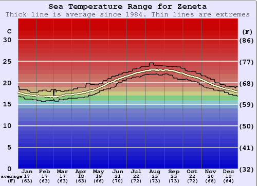 Zeneta Water Temperature Graph
