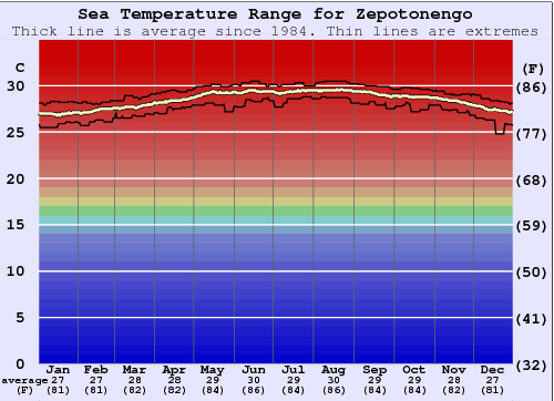 Zepotonengo Water Temperature Graph