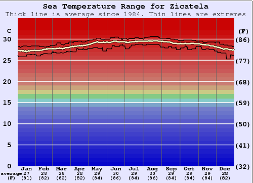 Zicatela Water Temperature Graph