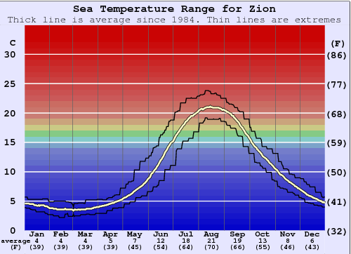 Zion Water Temperature Graph